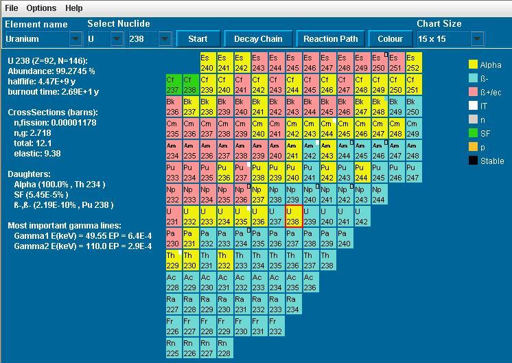 Nuclide Chart Viewer