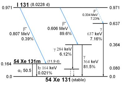 Radioactive Decay Chart I 123 Radioactive Deca...