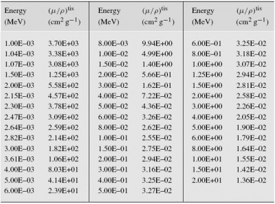 absorption coefficient chart: Help dosimetry shielding nucleonicawiki